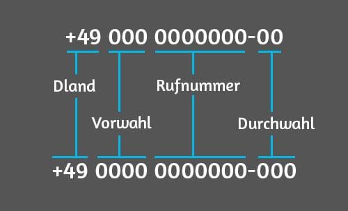 Rufnummern Schreibweise